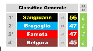 Classifica finale giochi